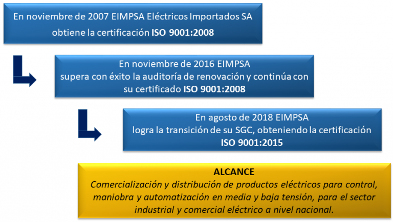 Historia calidad EIMPSA