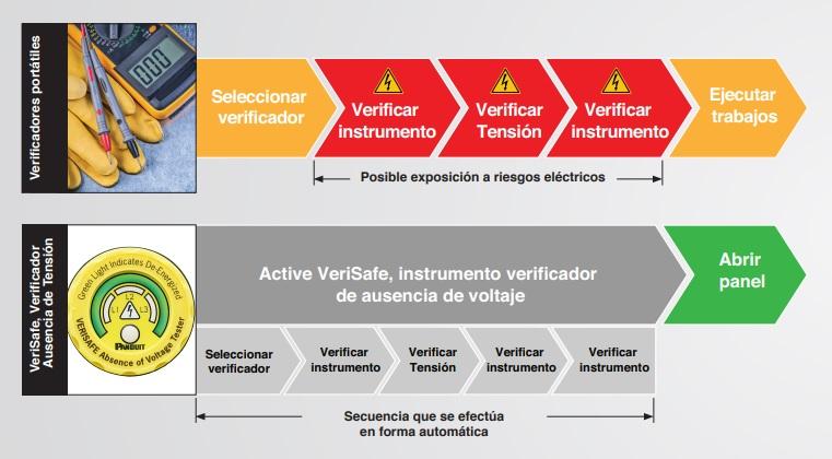 metodos de prueba VeriSafe