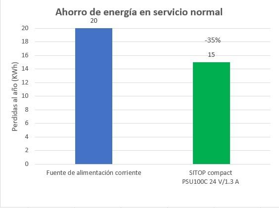 Ahorro energya Sitop SIEMENS