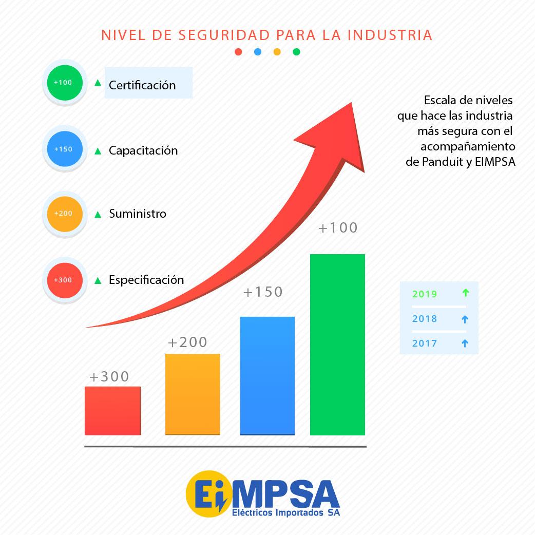 Grafico nivel de seguridad Panduit EIMPSA1