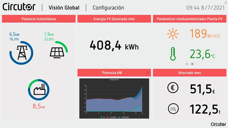 Circutor monitorizacion energetica